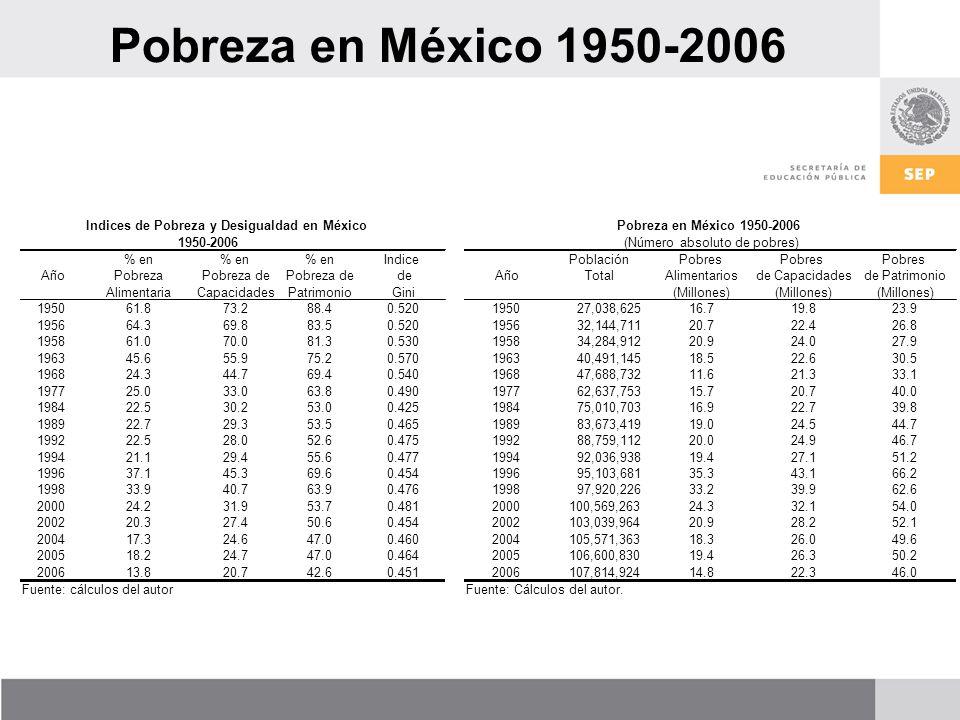 Pobreza en México 1950-2006 Indices de Pobreza y Desigualdad en México