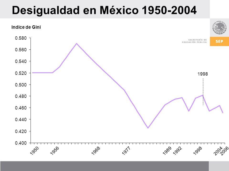 Desigualdad en México 1950-2004