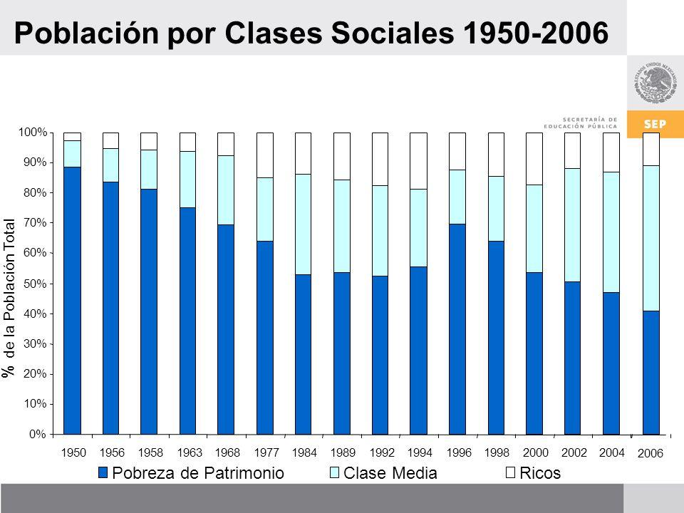 Población por Clases Sociales 1950-2006