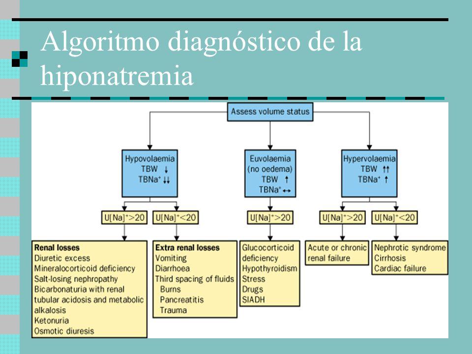 Algoritmo diagnóstico de la hiponatremia