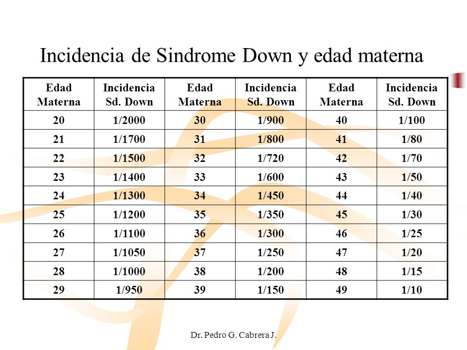 Incidencia de Sindrome Down y edad materna