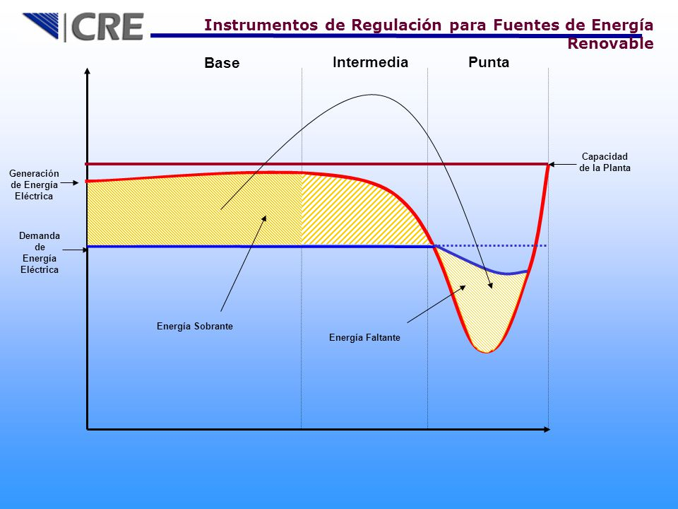 Generación de Energía Eléctrica Demanda de Energía Eléctrica