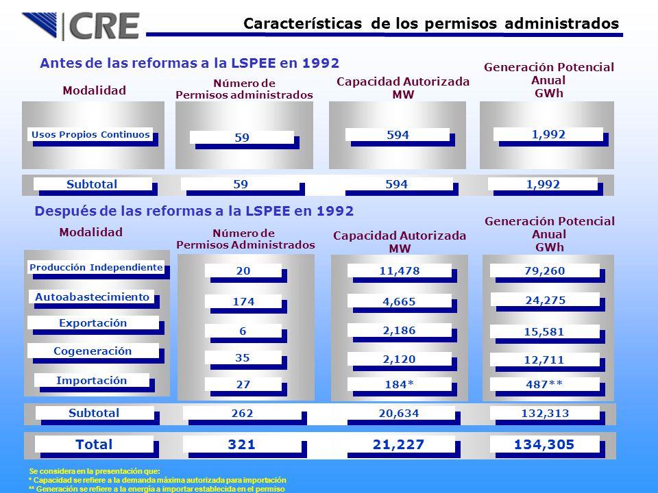 Características de los permisos administrados