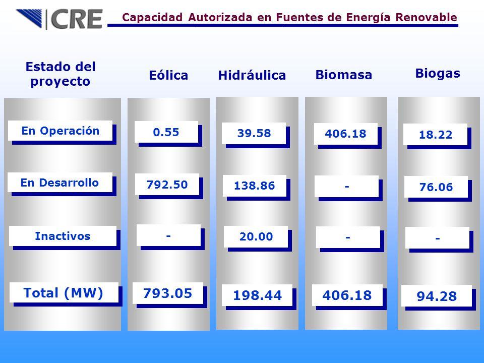 Total (MW) 793.05 198.44 406.18 94.28 Estado del proyecto Eólica