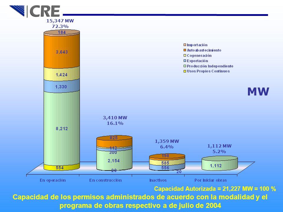 15,347 MW 72.3% MW. 3,410 MW. 16.1% 1,359 MW. 6.4% 1,112 MW. 5.2% Capacidad Autorizada = 21,227 MW = 100 %