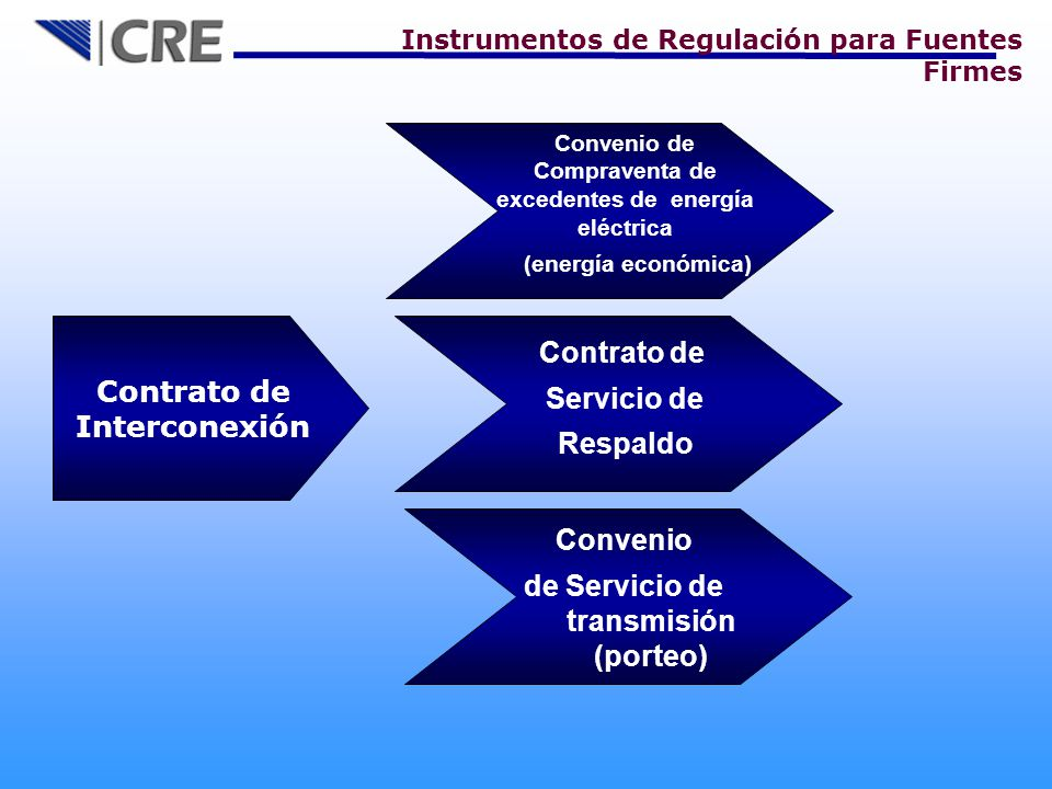 Contrato de Interconexión Contrato de Servicio de Respaldo