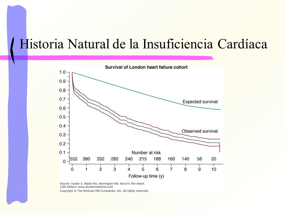 Historia Natural de la Insuficiencia Cardíaca