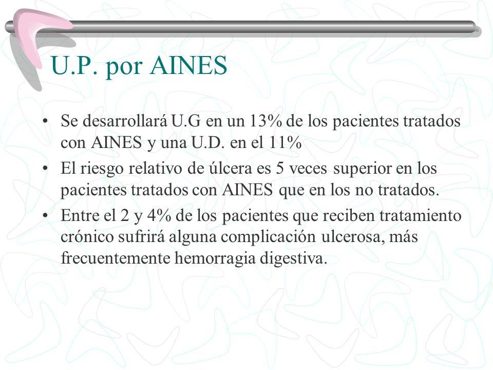 U.P. por AINESSe desarrollará U.G en un 13% de los pacientes tratados con AINES y una U.D. en el 11%