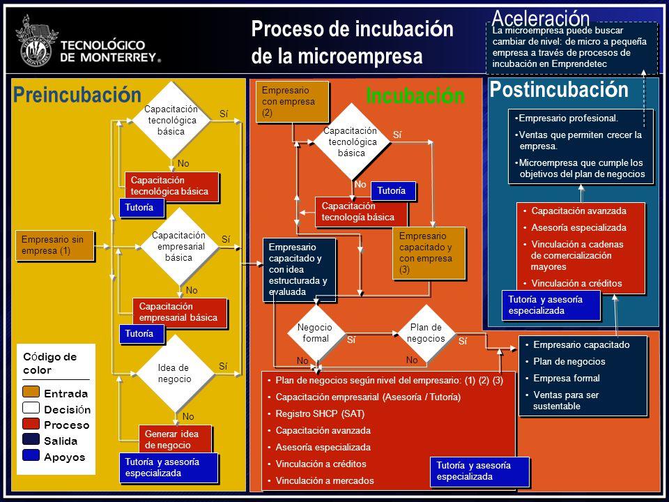 Postincubación Preincubación Incubación