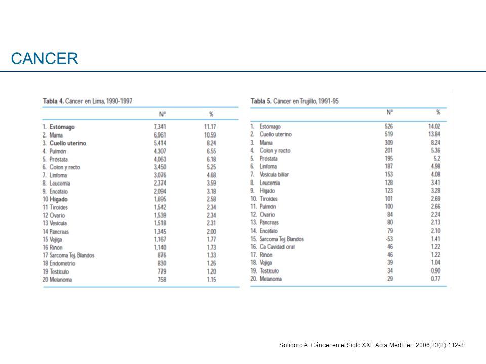CANCER Solidoro A. Cáncer en el Siglo XXI. Acta Med Per. 2006;23(2):112-8