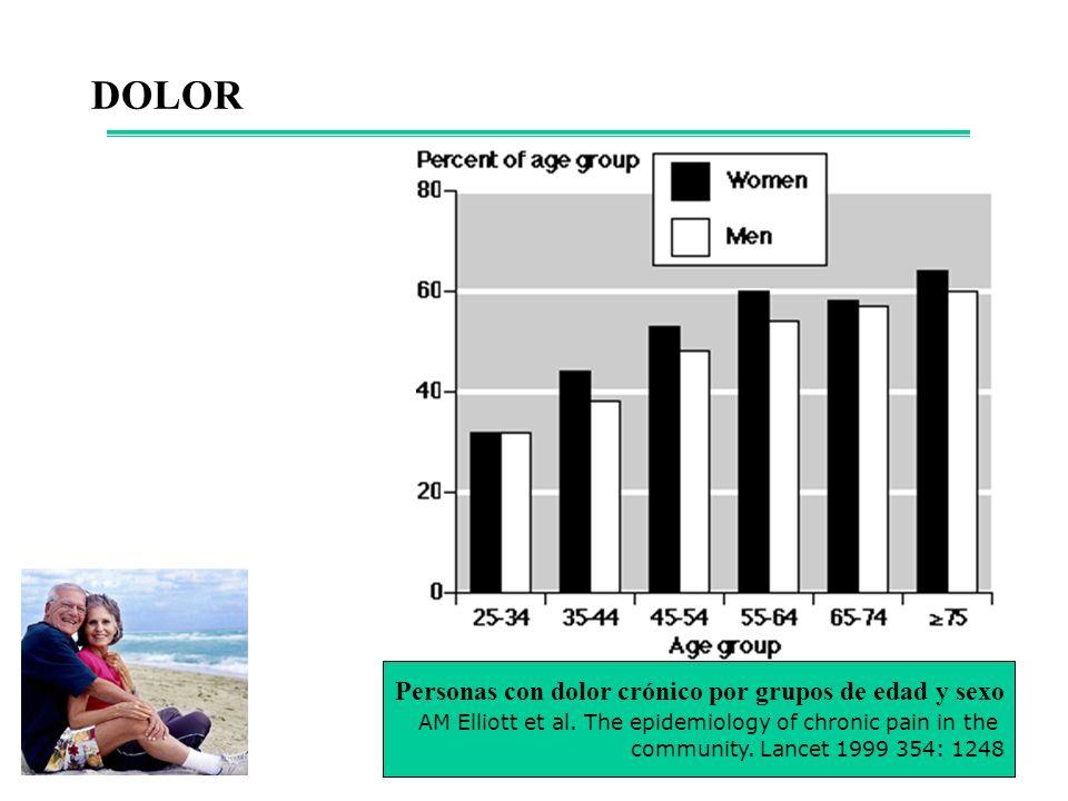 DOLOR Personas con dolor crónico por grupos de edad y sexo
