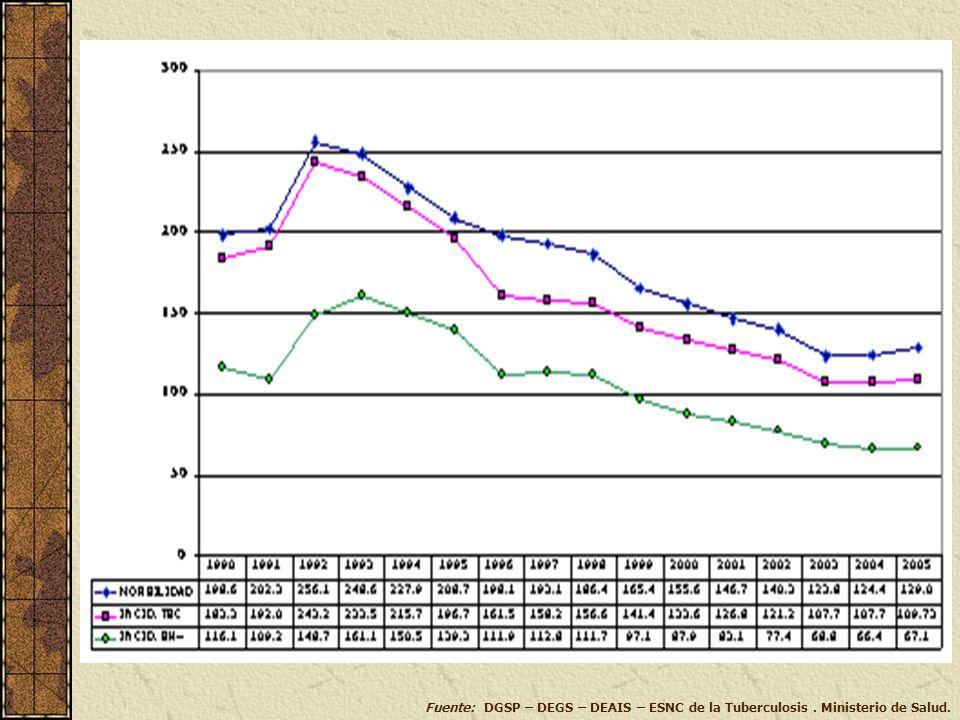 Fuente: DGSP – DEGS – DEAIS – ESNC de la Tuberculosis