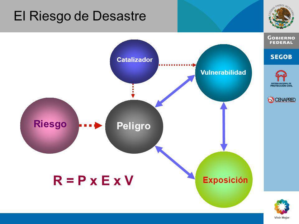 El Riesgo de Desastre R = P x E x V Riesgo Peligro Exposición