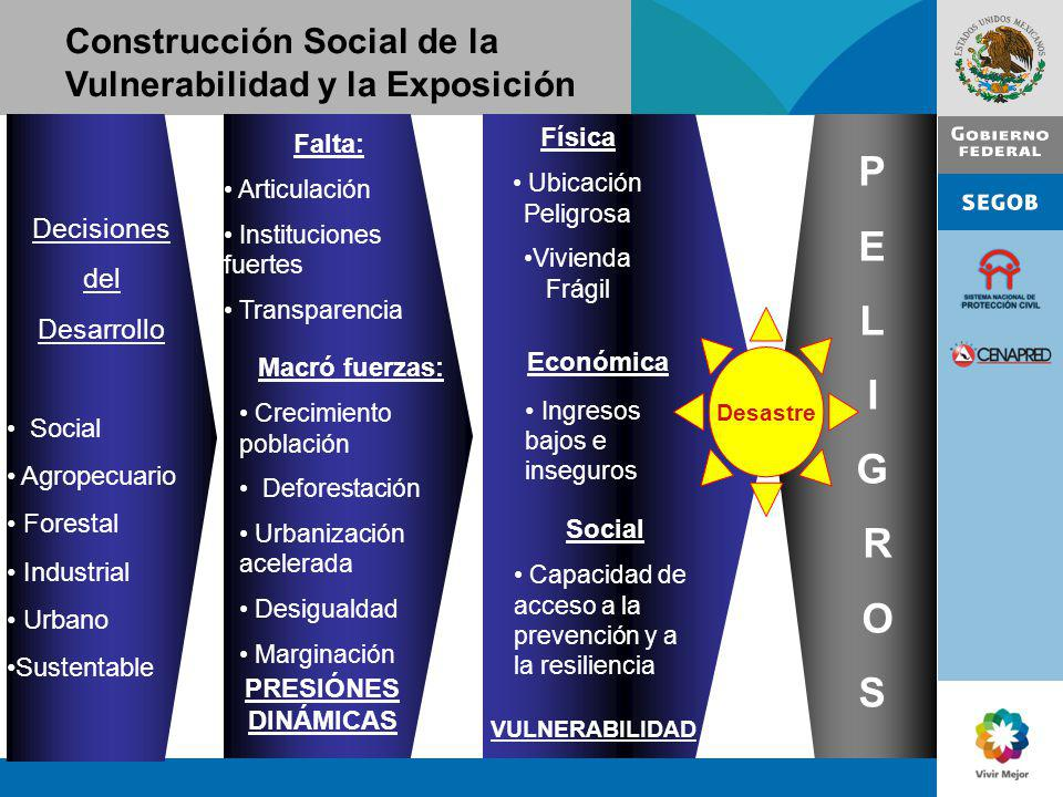 Construcción Social de la Vulnerabilidad y la Exposición