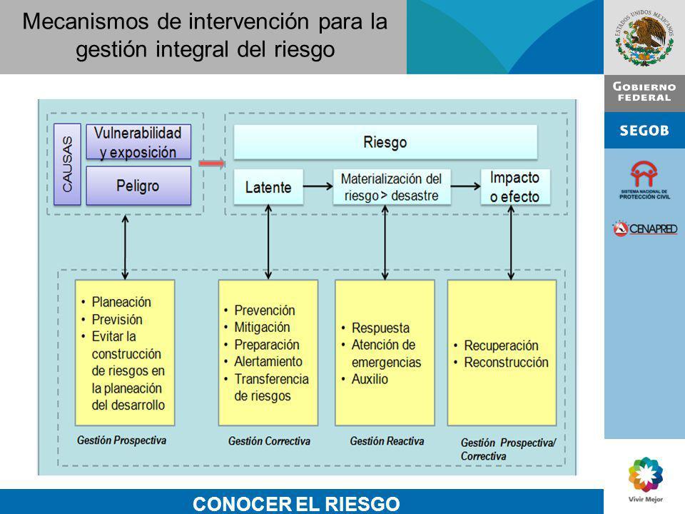 Mecanismos de intervención para la gestión integral del riesgo