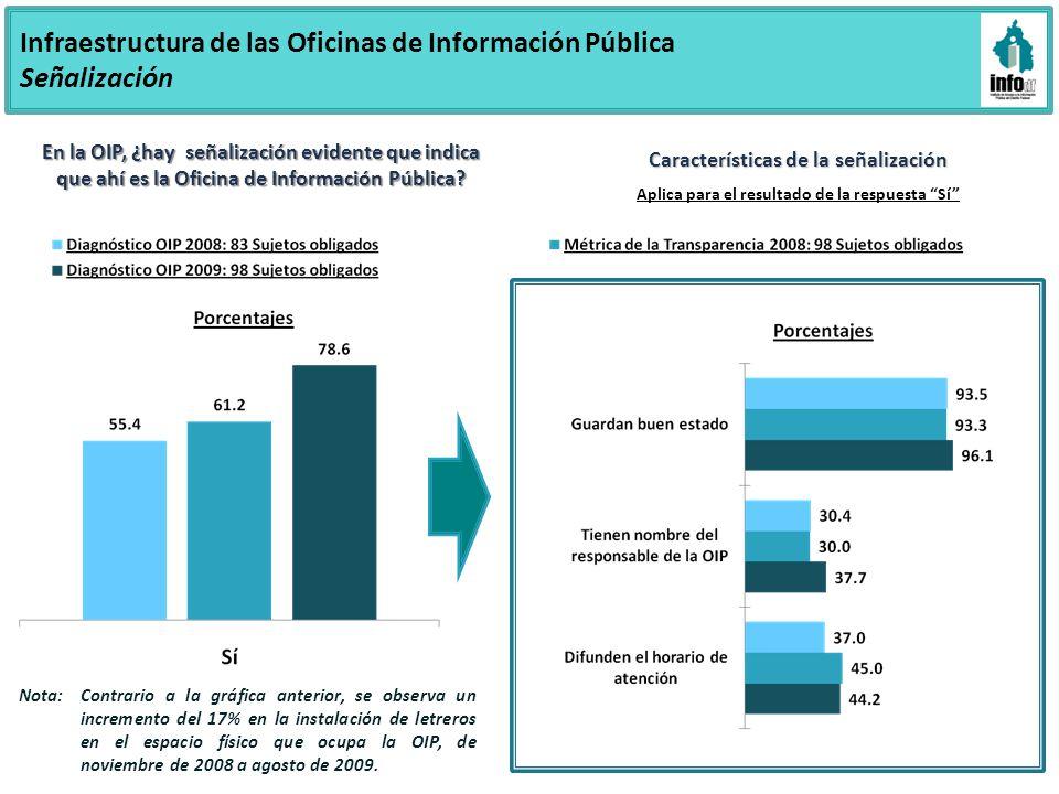 Infraestructura de las Oficinas de Información Pública Señalización