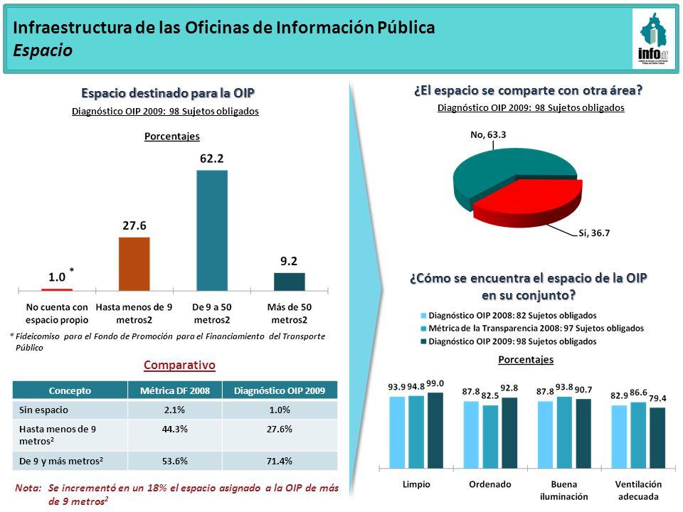 Infraestructura de las Oficinas de Información Pública Espacio