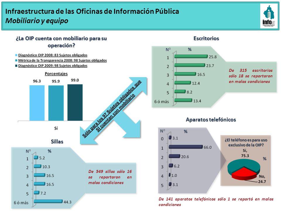 Infraestructura de las Oficinas de Información Pública Mobiliario y equipo