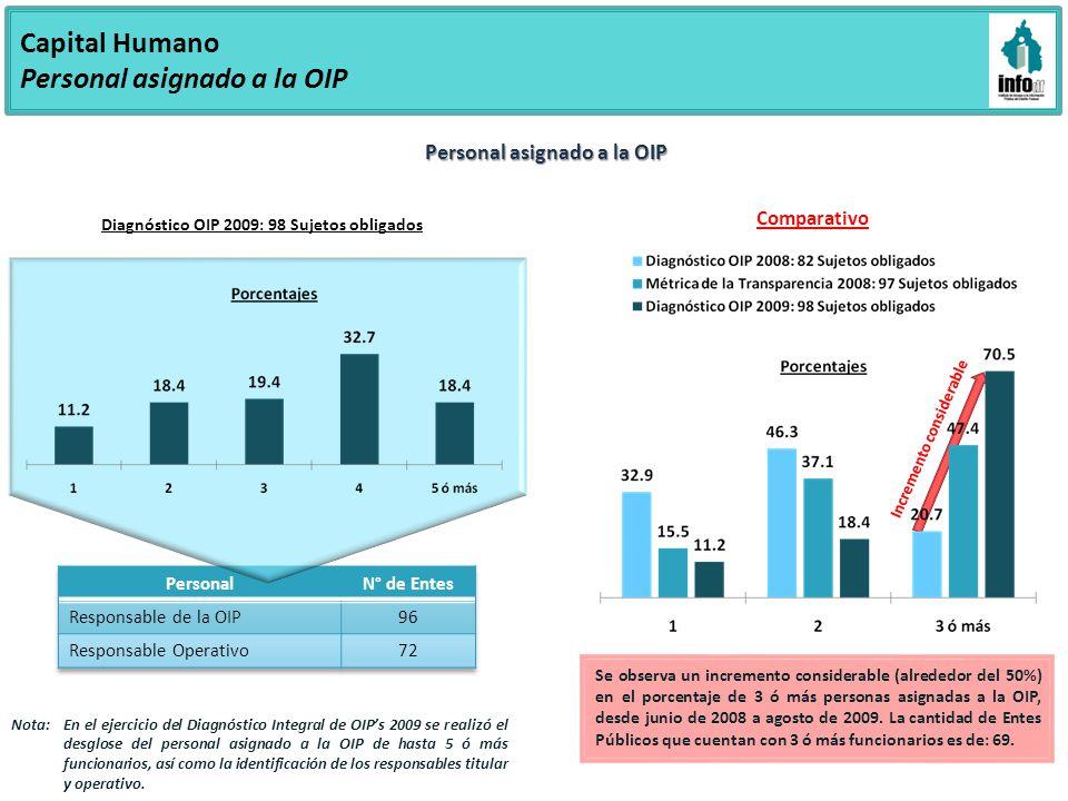 Capital Humano Personal asignado a la OIP