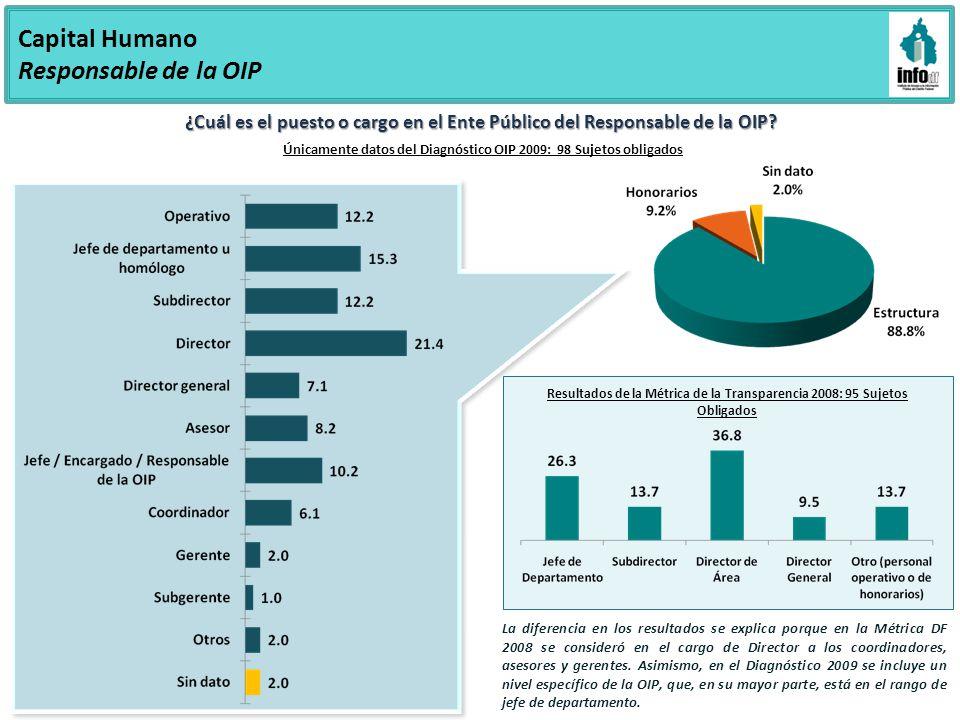 Únicamente datos del Diagnóstico OIP 2009: 98 Sujetos obligados