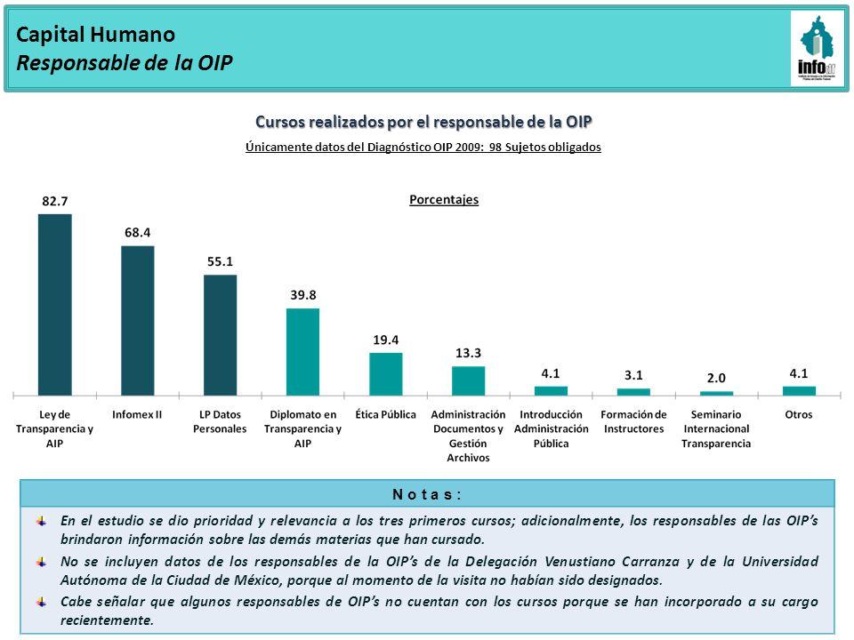 Capital Humano Responsable de la OIP