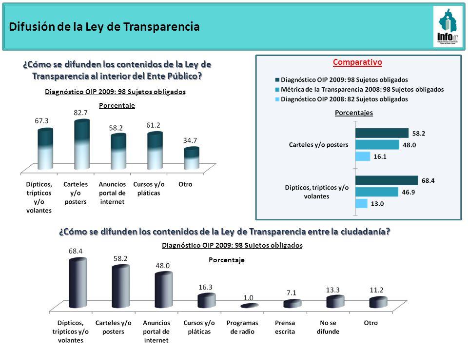Difusión de la Ley de Transparencia