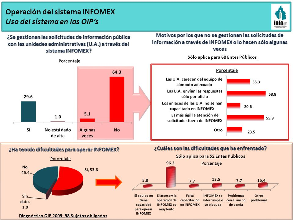Operación del sistema INFOMEX Uso del sistema en las OIP's