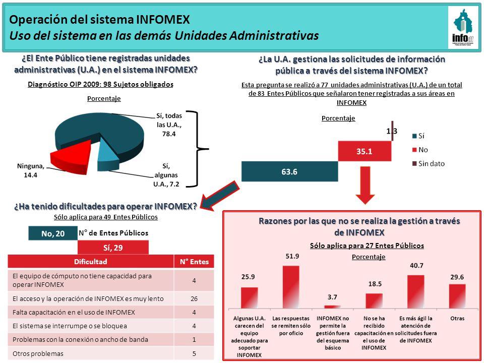 Operación del sistema INFOMEX