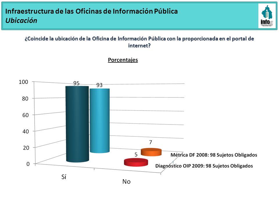 Infraestructura de las Oficinas de Información Pública Ubicación