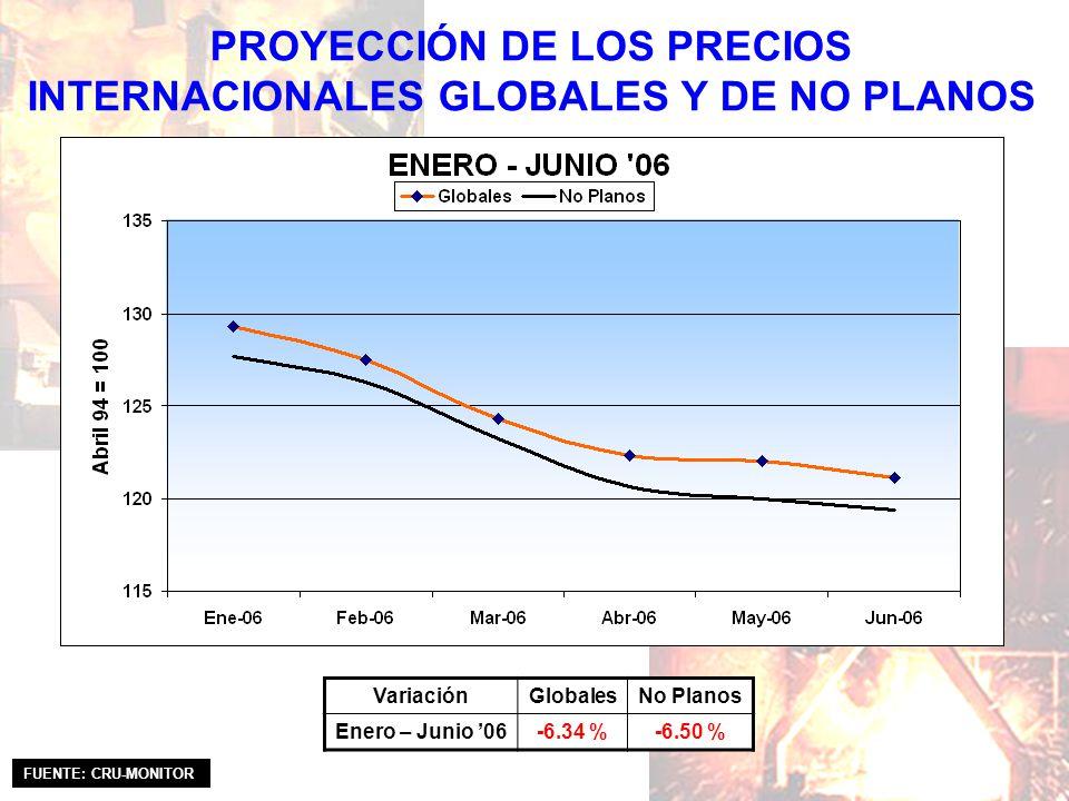 PROYECCIÓN DE LOS PRECIOS INTERNACIONALES GLOBALES Y DE NO PLANOS