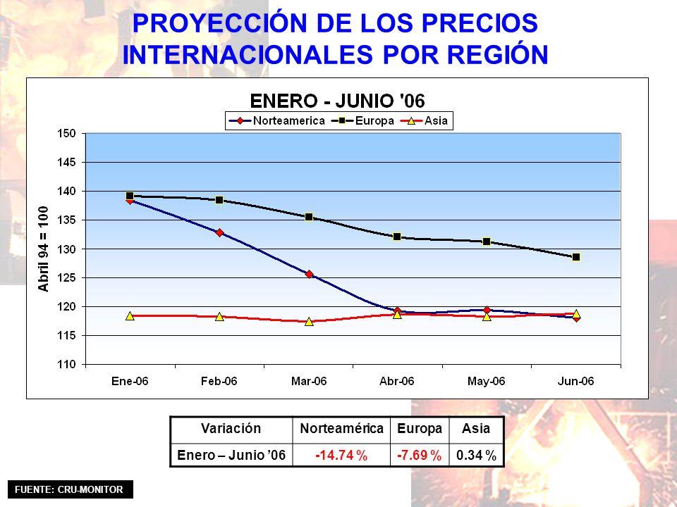 PROYECCIÓN DE LOS PRECIOS INTERNACIONALES POR REGIÓN