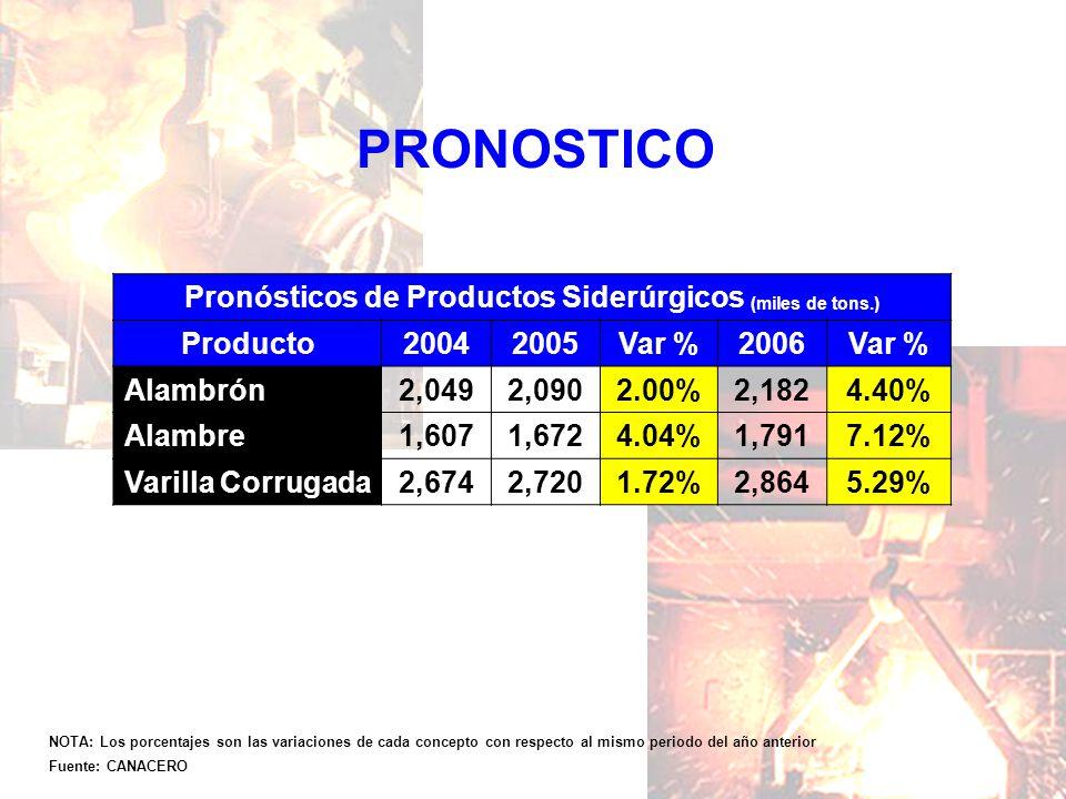 Pronósticos de Productos Siderúrgicos (miles de tons.)