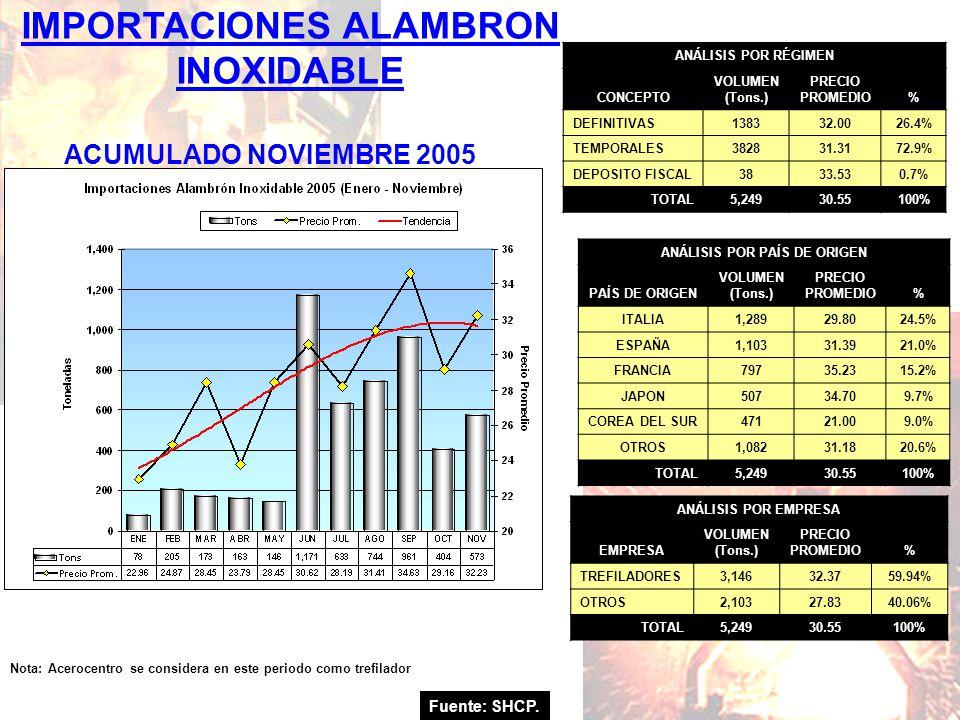 IMPORTACIONES ALAMBRON INOXIDABLE ANÁLISIS POR PAÍS DE ORIGEN