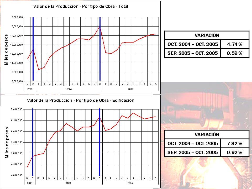 VARIACIÓN OCT. 2004 – OCT. 2005. 4.74 % SEP. 2005 – OCT. 2005. 0.59 % VARIACIÓN. OCT. 2004 – OCT. 2005.