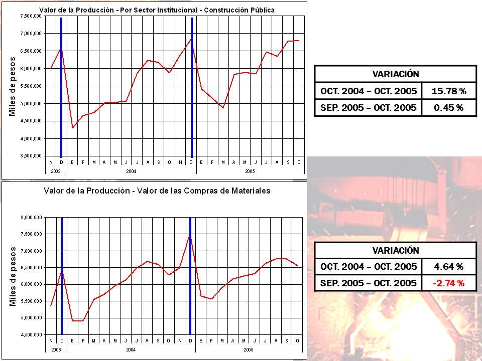VARIACIÓN OCT. 2004 – OCT. 2005. 15.78 % SEP. 2005 – OCT. 2005. 0.45 % VARIACIÓN. OCT. 2004 – OCT. 2005.