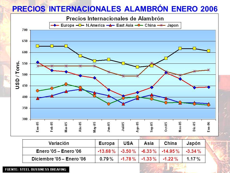 PRECIOS INTERNACIONALES ALAMBRÓN ENERO 2006