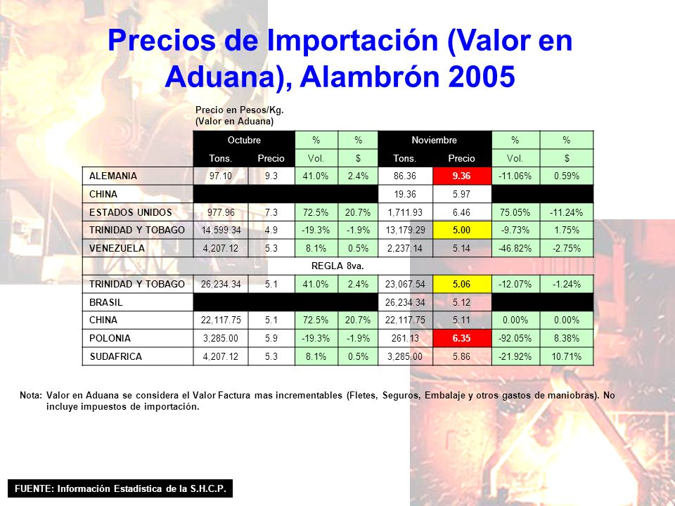 Precios de Importación (Valor en Aduana), Alambrón 2005