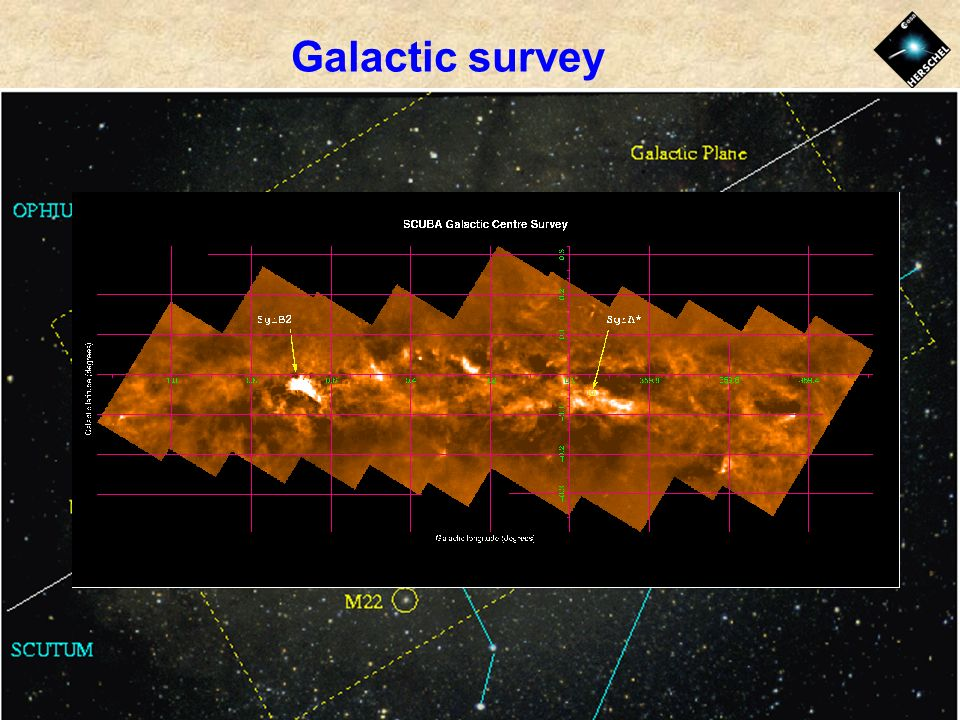 Galactic survey
