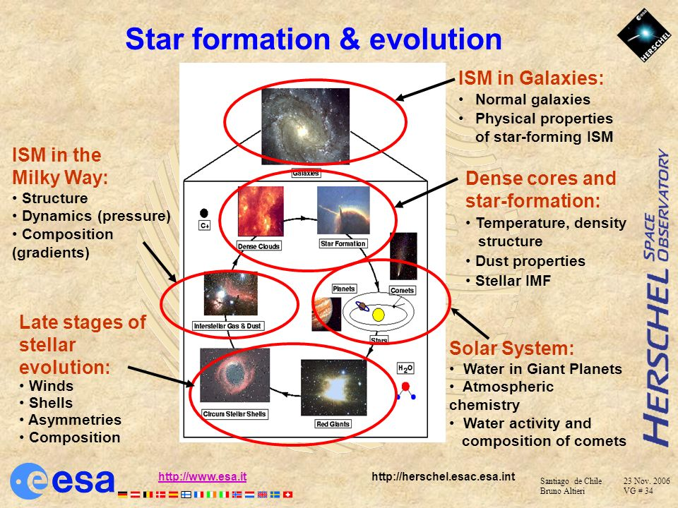 Star formation & evolution