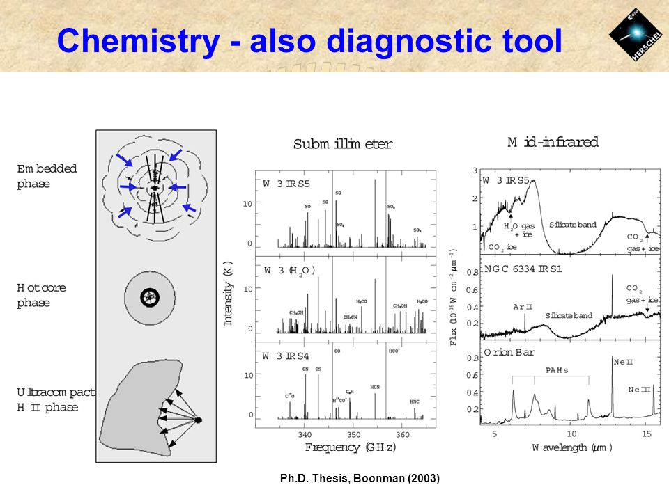 Chemistry - also diagnostic tool