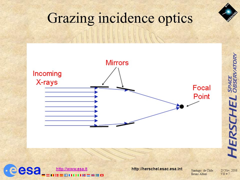 Grazing incidence optics