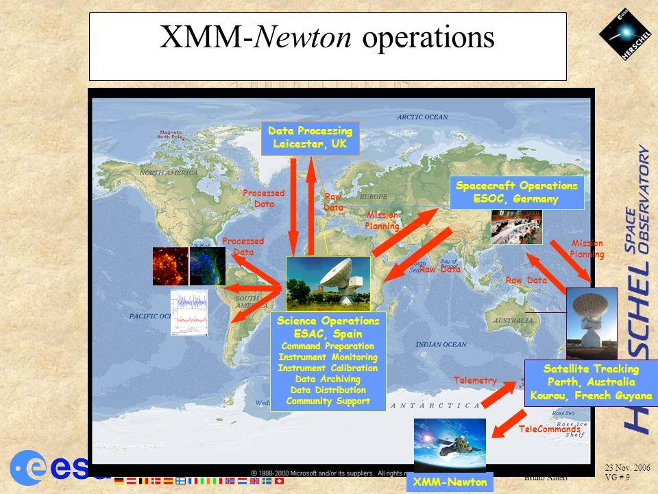 XMM-Newton operations