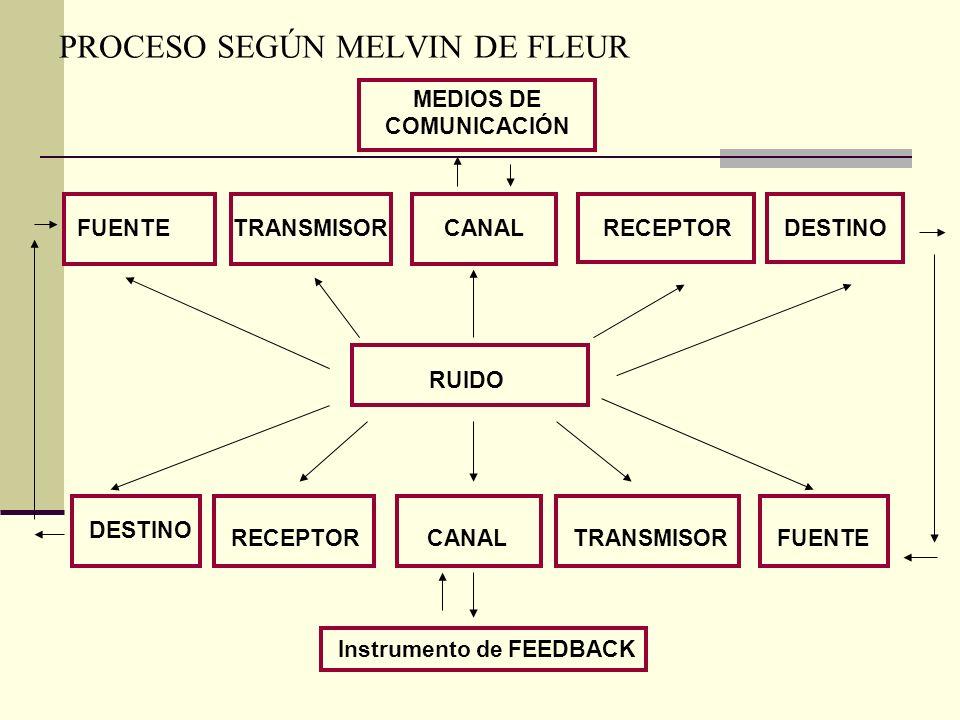 PROCESO SEGÚN MELVIN DE FLEUR