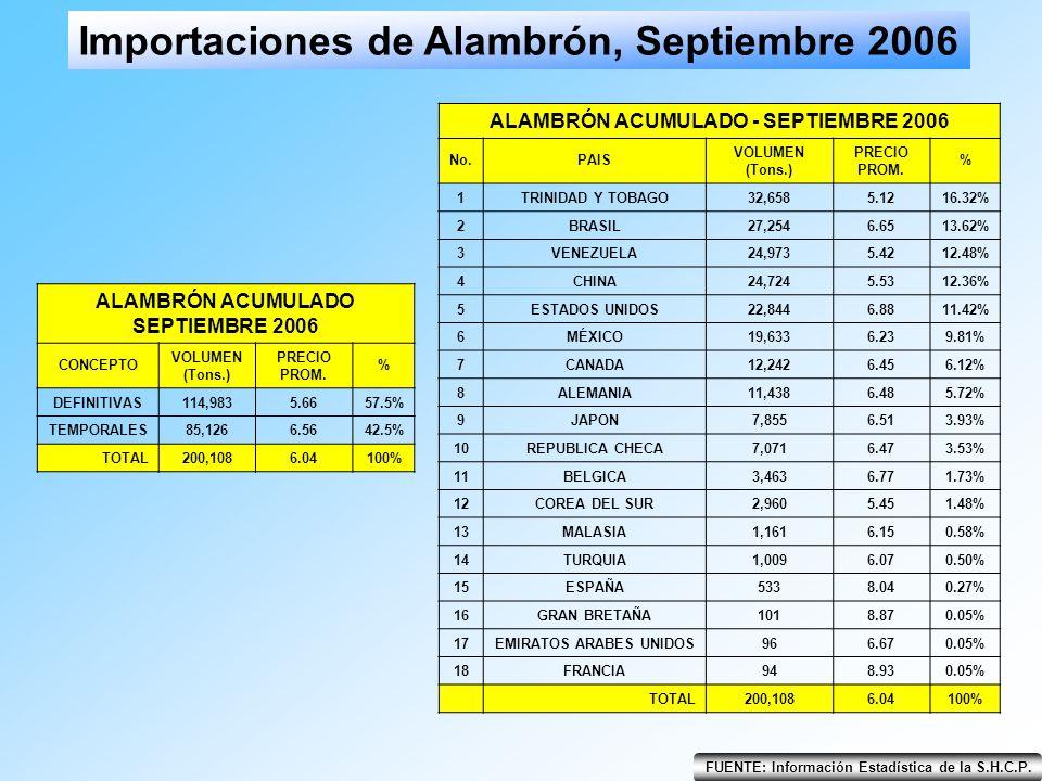 Importaciones de Alambrón, Septiembre 2006