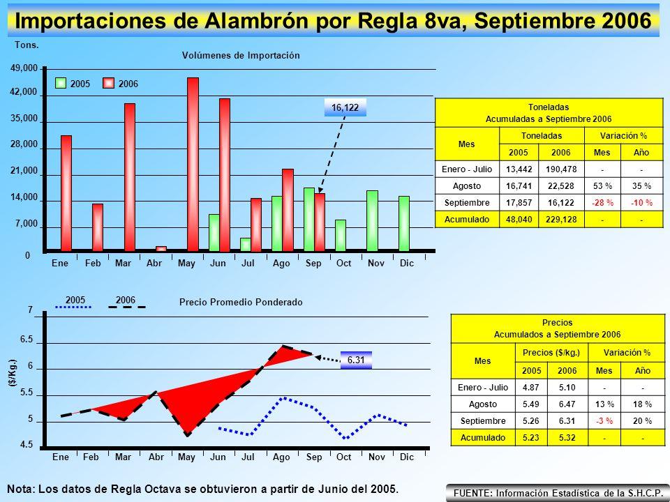 Importaciones de Alambrón por Regla 8va, Septiembre 2006