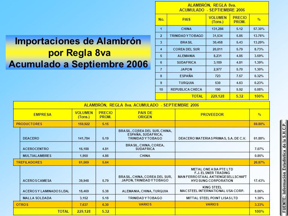 Importaciones de Alambrón por Regla 8va Acumulado a Septiembre 2006