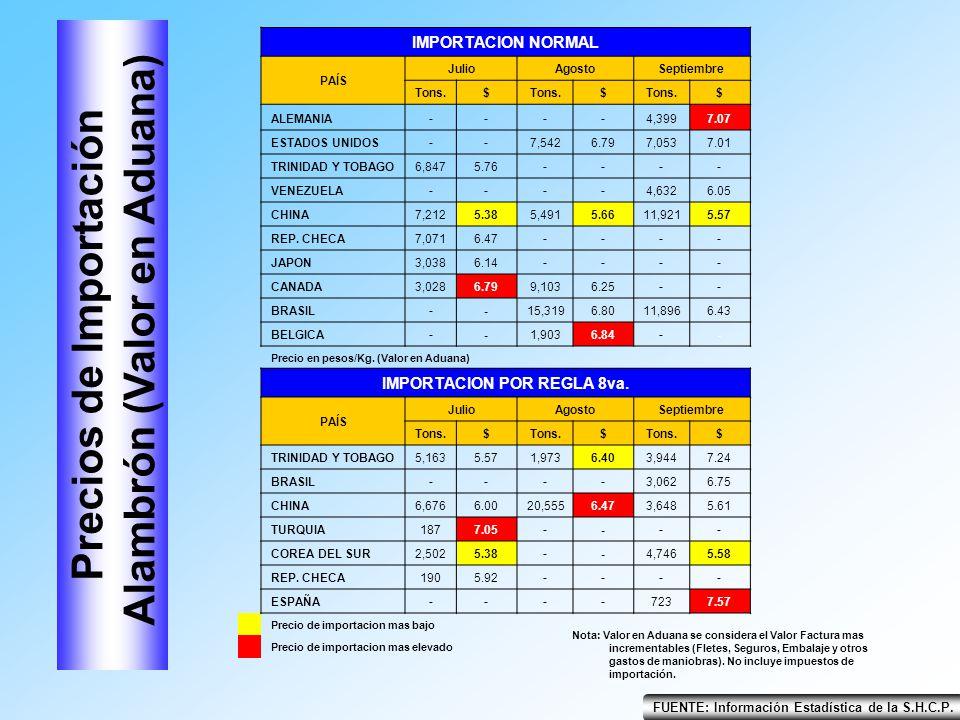 Precios de Importación Alambrón (Valor en Aduana)