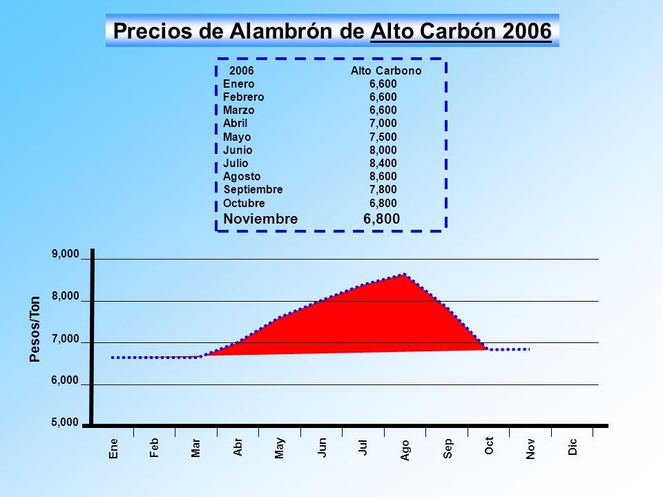 Precios de Alambrón de Alto Carbón 2006