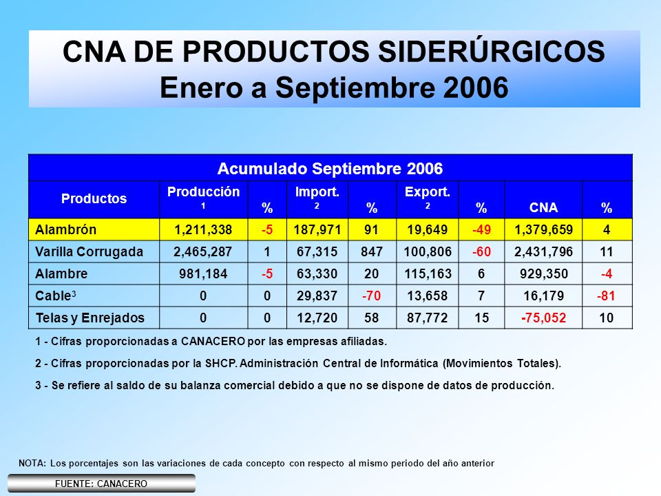 CNA DE PRODUCTOS SIDERÚRGICOS Enero a Septiembre 2006