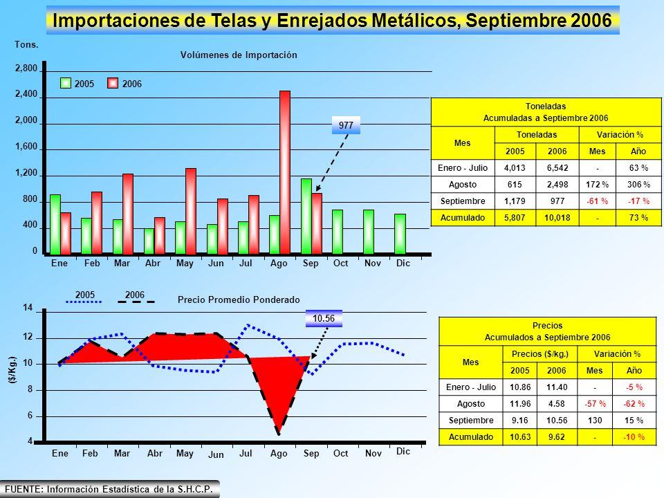 Importaciones de Telas y Enrejados Metálicos, Septiembre 2006